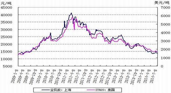 华联期货(周报):台风季节橡胶合约表现较强
