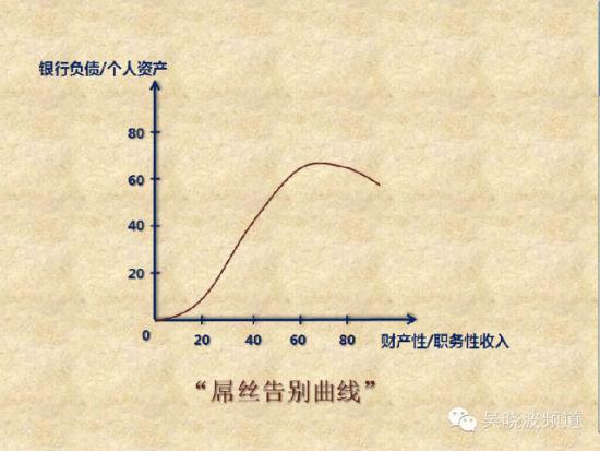 资产/负债与财产/职务收入比