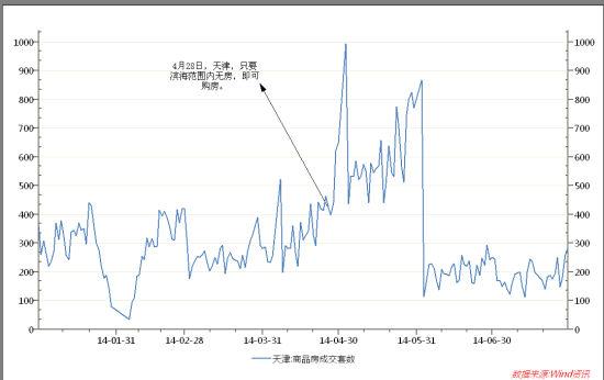 图:天津2014年以来商品房日成交量走势(截至7月31日)