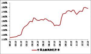 金融体系杠杆率(资料来源:Wind, 华泰证券研究所)