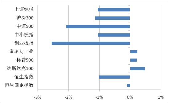 图表2:各类指数周涨跌(08.25~29,海外指数08.22~28)