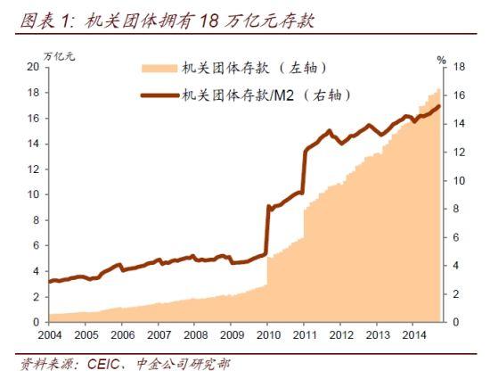 图表1:机关团体拥有18万亿元存款