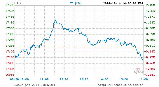 美股震荡收跌道指跌0.65%