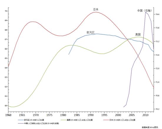 图2:全球人口周期依次见顶