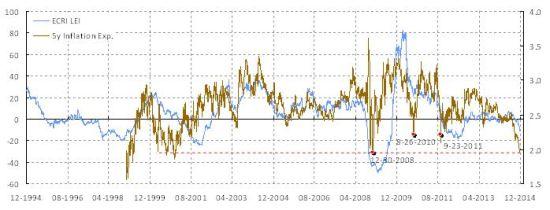 图表4:通胀预期暴跌至有史以来的低点;金融市场绑架央行货币政策。