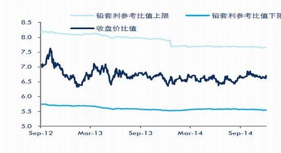 中信期货(年报):铅价外强内弱锌价高位运行
