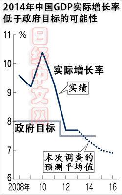 真实gdp增长率_国内gdp增长率