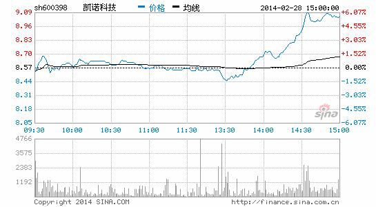 凯诺科技:海澜之家去年净利12.94亿高于预期