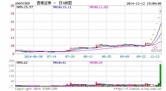 重庆渝富9年豪赚63亿转让6.8亿股西南证券