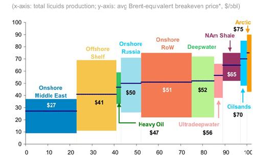 摩根斯坦利2014年给出的全球不同类型原油平衡成本价:页岩油65美金、油砂70美金。