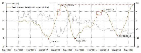 图表1:实际利率持续高企,增长持续放缓。