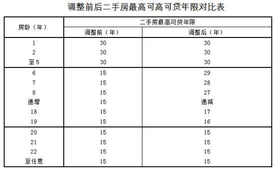 上海调整住房公积金政策:提高贷款额度上限