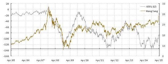 图表2:恒生长期涨跌趋势线在年初已达重要的长期支持位并开始趋势向上逆转。