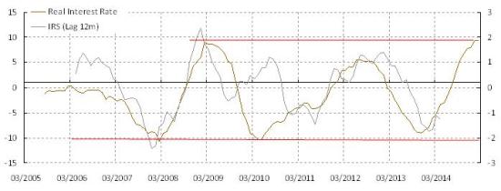 图表4:中国创业板的估值泡沫(市净率)及相对回报率与大盘股相比已达到极端相对表现