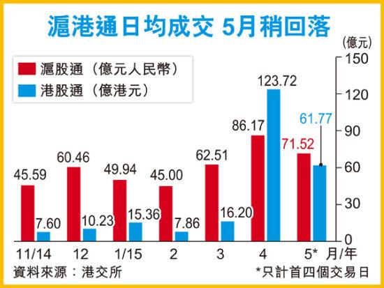 沪港通推行以将来均成交。图像来历 香港经济日报