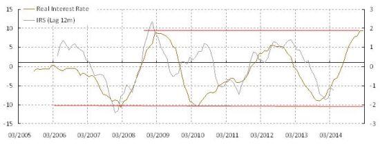 图 3: 实际利率仍然高企。长期看来,货币宽松将继续。