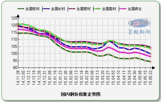 图一:钢价指数走势图