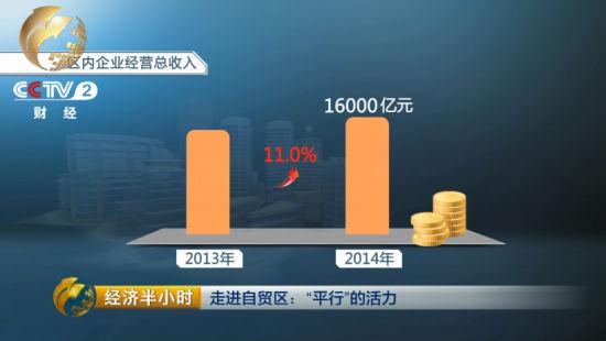 上海自贸区自挂牌建立以来,海关、查验检疫、海事等羁系部分推行了60多项立异举动
