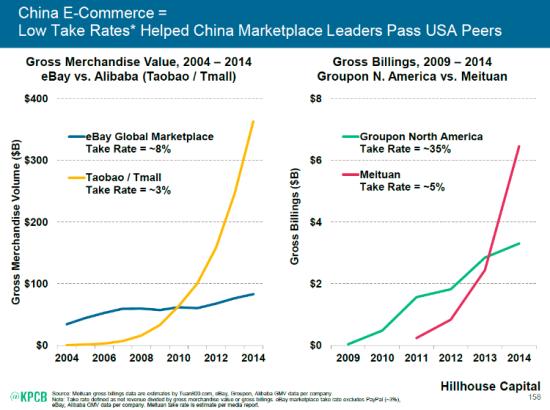 图3 中国的电子商务:较低的收费率帮助中国电商市场领导者超越美国同行