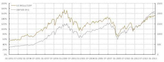 焦点图表3-2: 市值和GDP的比率快速飙升到2007年时的峰值水平. 这个比率在美国市场里是均值回归的.