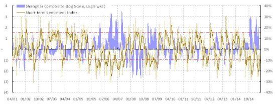 焦点图表1: 短期情绪交易模型显示积极的交易信号。