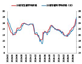 图1:近期猪价快速上涨