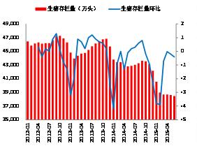 图4:生猪持续淘汰,当前存栏量为2009年来新低