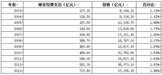 我国汽车工业研发费用占比 数据来源:中国汽车工业协会