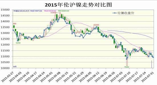 瑞达期货(月报):市场供需两弱