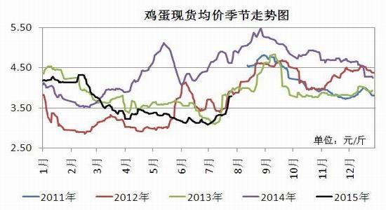 瑞达期货(月报):提前高值预期