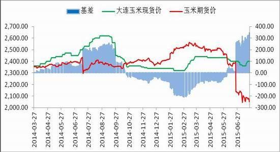长江期货(周报):利多逐步显现