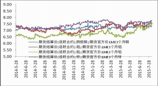长江期货(周报):有色缺乏故事