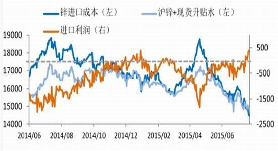 鲁证期货(周报):沪锌需求不佳