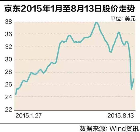 京东股价走势_京东商品历史价格查询