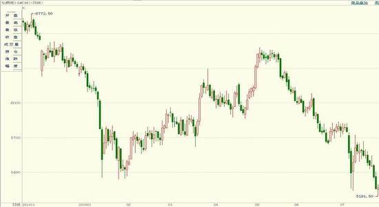 浙商期货(月报):铜价低位震荡