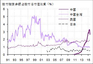 图4. 股市杠杆比率的跨国比较