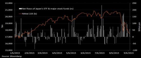 图表:日经225指数与日本股市基金资产