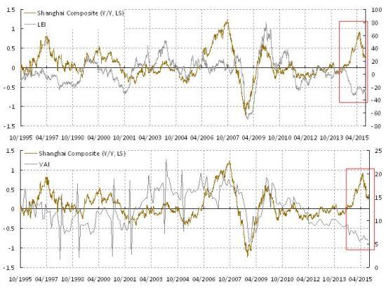 图表3: 股市和基本面持续背离