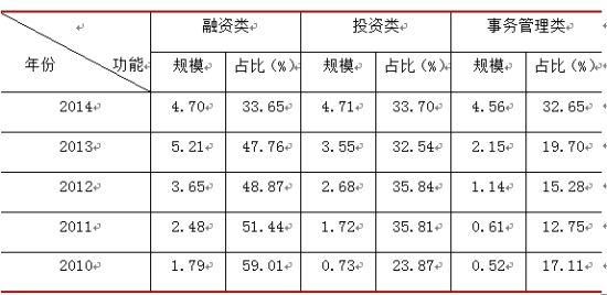 表3 近五年信托资产功能统计来源:格上理财研究中心