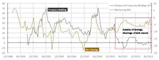 焦点图表1:中国购买美国国债的速度放缓;净储蓄的上升并出现过剩储蓄。