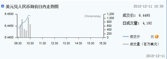 人民币询价日内走势图
