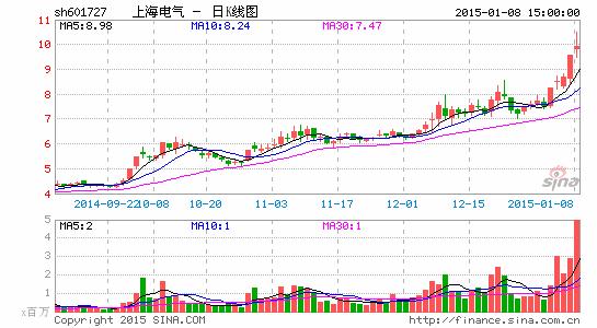 上海电气遭控股股东累计减持1.48亿股