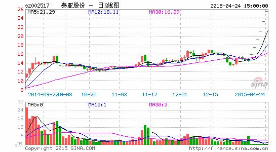 泰亚股份二度卖壳恺英收集80后创A股最大游戏并购案