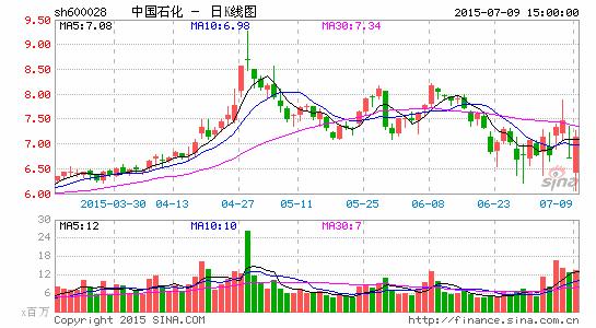 中石化今获大股东再次增持2600万股两天累计7200万股