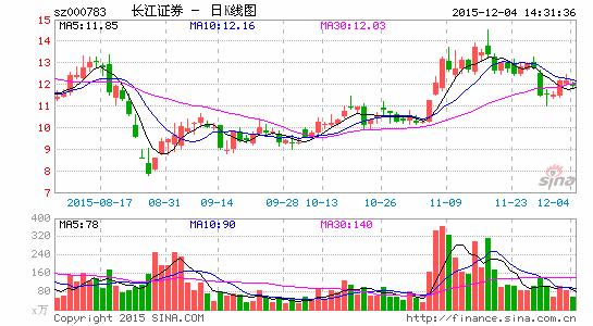 长江证券违规对外投资0.5亿曾因研报不合规被警示