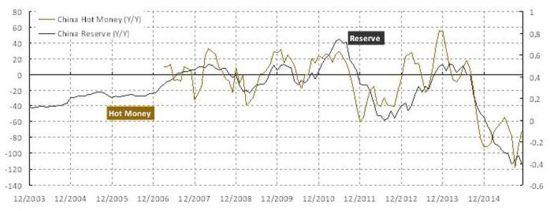 焦点图表2:热钱的流动消耗储备资产,并形成金融扰动