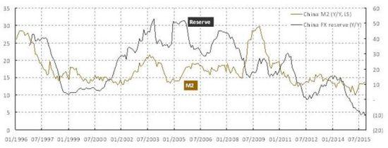 """焦点图表3:储备资产的萎缩形同""""量化紧缩"""""""