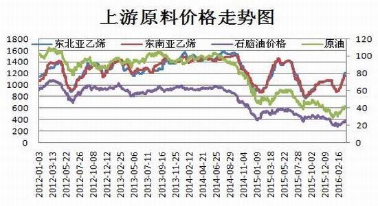 瑞达期货:回暖需求增加