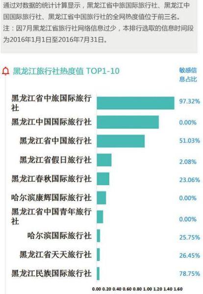 黑龙江旅行社热度值TOP1-10