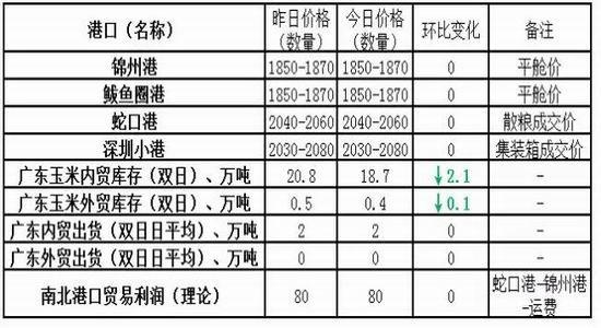 华联期货:供应压力巨大 玉米期价下跌